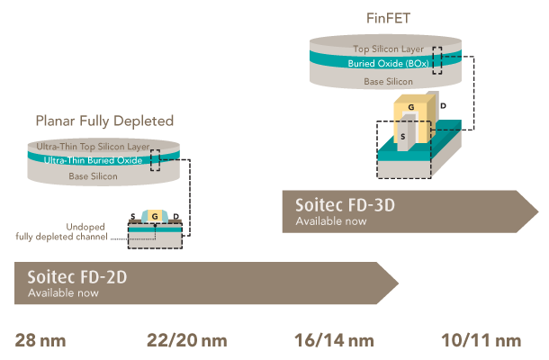 Soitec: Wafer Roadmap for Fully Depleted Planar and 3D