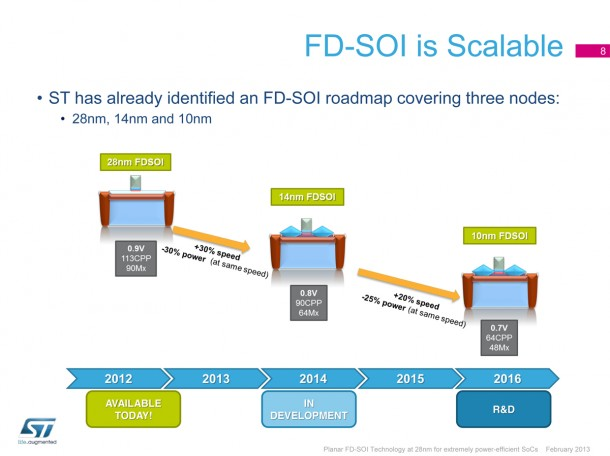 Which will hit the 14nm jackpot first: FD-SOI or FinFET